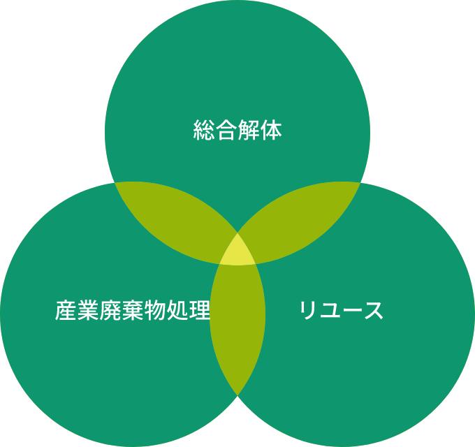 総合解体、産業廃棄物処理、リユースの取り組み